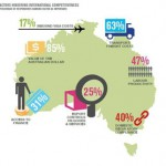 Export Council-commissioned survey finds Aussie reputation overseas a plus