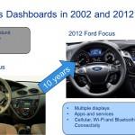 Infotainment technology transforms automotive business