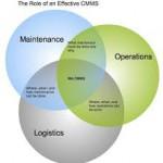 More than maintenance: appreciating CMMS
