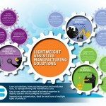 CSIRO suggests robotics solutions to boost manufacturing competitiveness