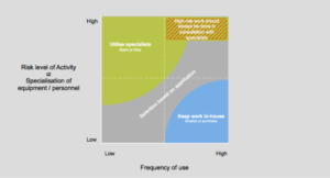 Fig 1. The interplay between risk level of activity; specialisation of equipment and frequency of use of equipment and personnel.