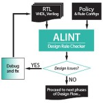 New design checking solution for ASICs and FPGAs