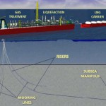 Exxon and BHP gain approval for Scarborough floating LNG