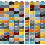 Commodity returns over the last decade: Chart