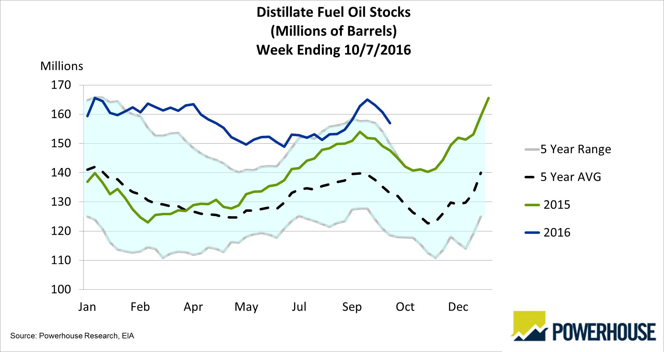 distillation oil chart